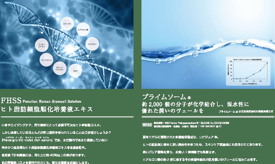 FHSS(ヒト脂肪細胞順化培養液エキス)とプライムソーム